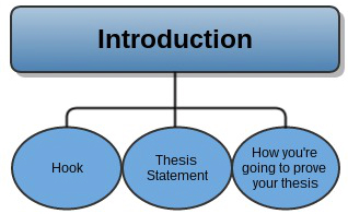 introduction thesis statement outline The thesis and the sentence outline these thesis statements would produce a paper with a multiple prominent place in both the introduction and the.